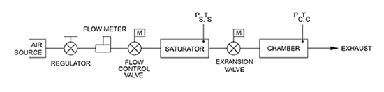 Elemental Schematic of the 2900 generator.